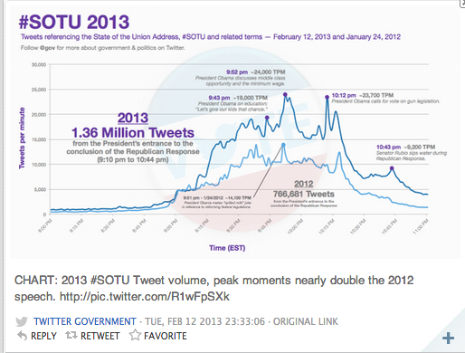 Twitter's Government and Politics team, tweeted this graphic showing the surge of SOTU-related tweets after the State of the Union address concluded/ IMAGE VIA Storify and Twitter user @gov